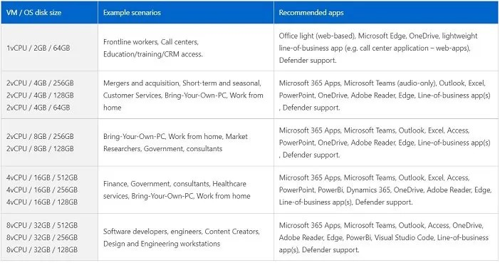 Windows 365 PC overview